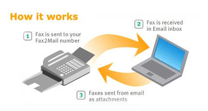the number when called gives a fax tone an sms is sent to you after the fax is received fax is available in your mailbox as a pdf attachment